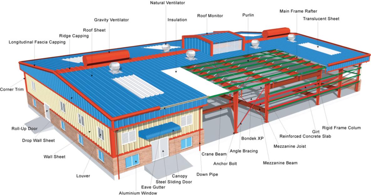 Design Amp Build Florida Steel Building Systems
